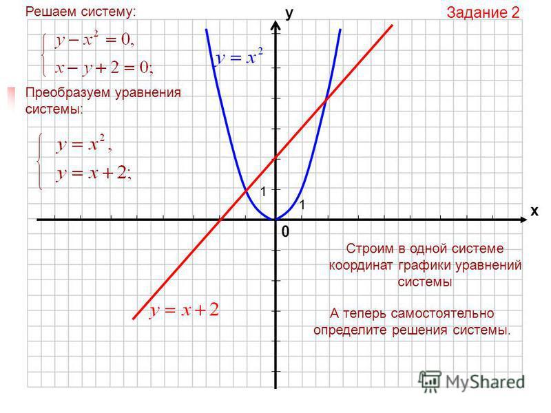 0 х у 1 1 Задание 1 Решаем систему: Преобразуем уравнения системы: Строим в одной системе координат графики уравнений системы А теперь самостоятельно определите решения системы.