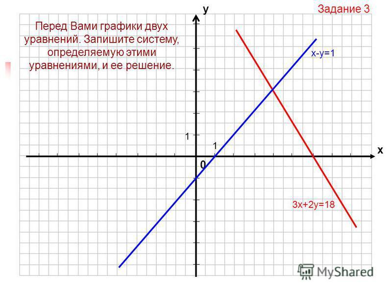 0 х у 1 1 Задание 2 Решаем систему: Преобразуем уравнения системы: Строим в одной системе координат графики уравнений системы А теперь самостоятельно определите решения системы.