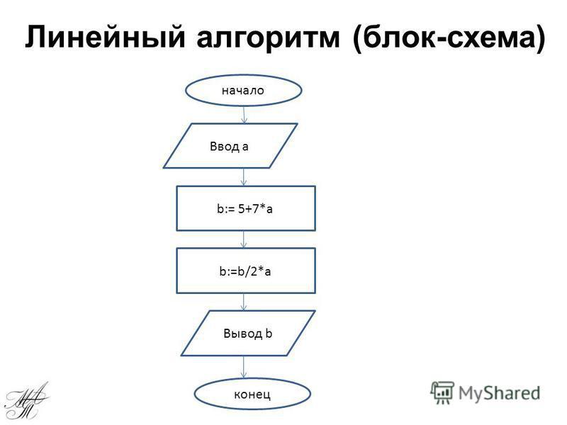 Линейный алгоритм (блок-схема) начало конец Ввод a Вывод b b:= 5+7*a b:=b/2*a
