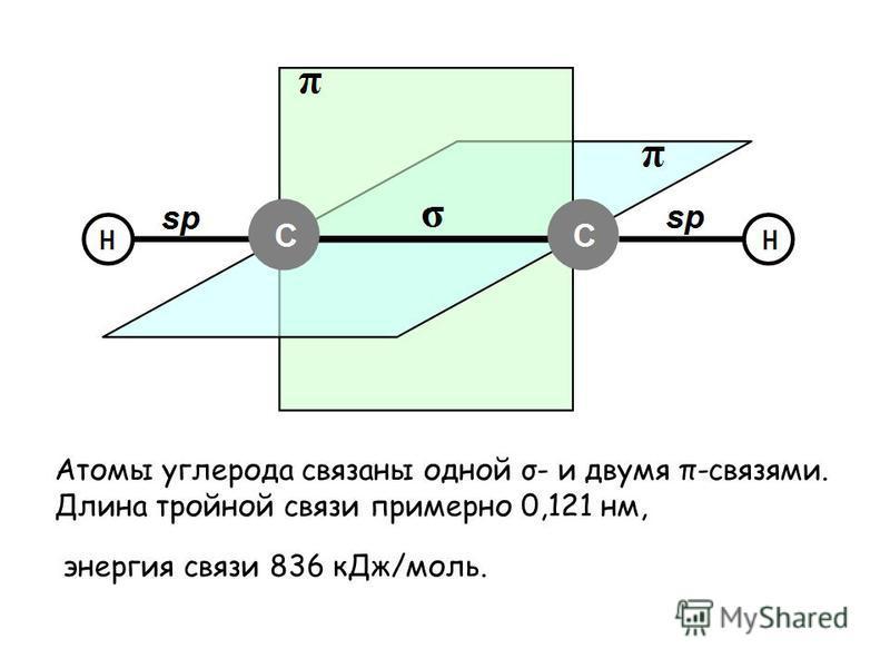 Атомы углерода связаны одной σ- и двумя π-связями. Длина тройной связи примерно 0,121 нм, энергия связи 836 к Дж/моль.