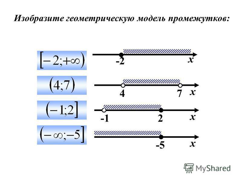 Изобразите геометрическую модель промежутков: х -2 74 х -5 х 2 х