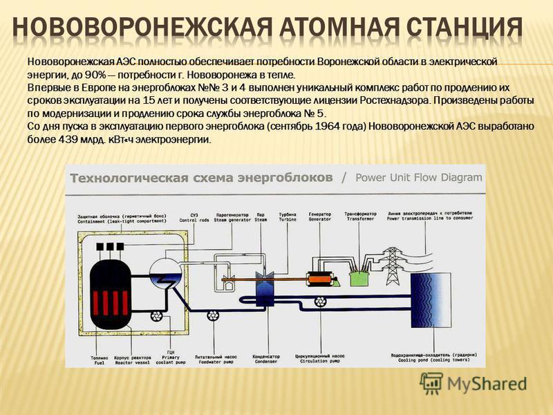 Нововоронежская АЭС полностью обеспечивает потребности Воронежской области в электрической энергии, до 90% потребности г. Нововоронежа в тепле. Впервые в Европе на энергоблоках 3 и 4 выполнен уникальный комплекс работ по продлению их сроков эксплуата