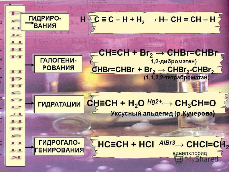 ГИДРИРО- ВАНИЯ ГАЛОГЕНИ- РОВАНИЯ ГИДРАТАЦИИ ГИДРОГАЛО- ГЕНИРОВАНИЯ CHCH + H 2 O Hg2+, CH 3 CH=O Уксусный альдегид (р.Кучерова ) СHCH + Br 2 CHBr=CHBr ( 1,2-дибромэтен) CHBr=CHBr + Br 2 CHBr 2 -CHBr 2 (1,1,2,2-тетрабромэтан) НCCH + HСI AlBr3 CНСI=CH 2