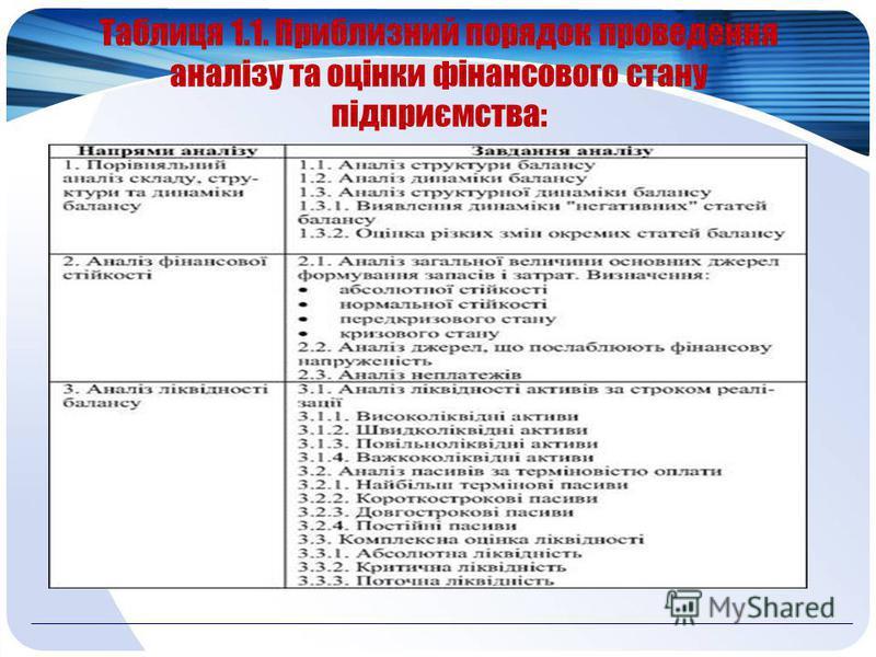 Таблиця 1.1. Приблизний порядок проведення аналізу та оцінки фінансового стану підприємства: