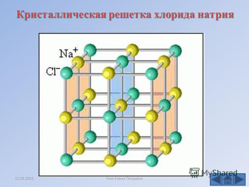 Схема образования хлорида натрия (показан внешний уровень атомов) Натрий Хлор 22.05.2015Ким Елена Петровна