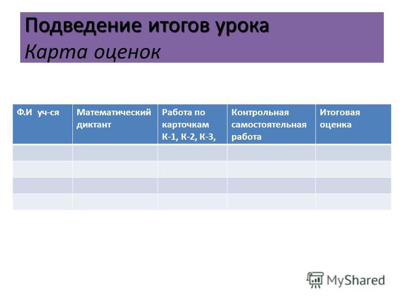 Подведение итогов урока Подведение итогов урока Карта оценок Ф.И уч-ся Математический диктант Работа по карточкам К-1, К-2, К-3, Контрольная самостоятельная работа Итоговая оценка