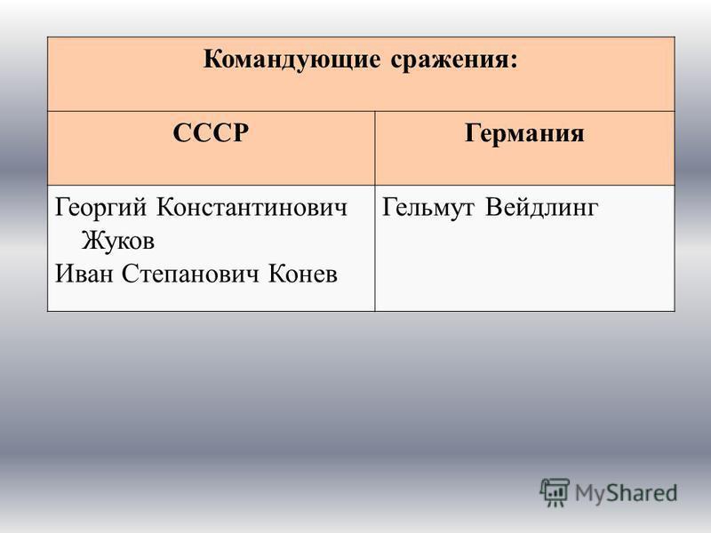 Командующие сражения: СССРГермания Георгий Константинович Жуков Иван Степанович Конев Гельмут Вейдлинг