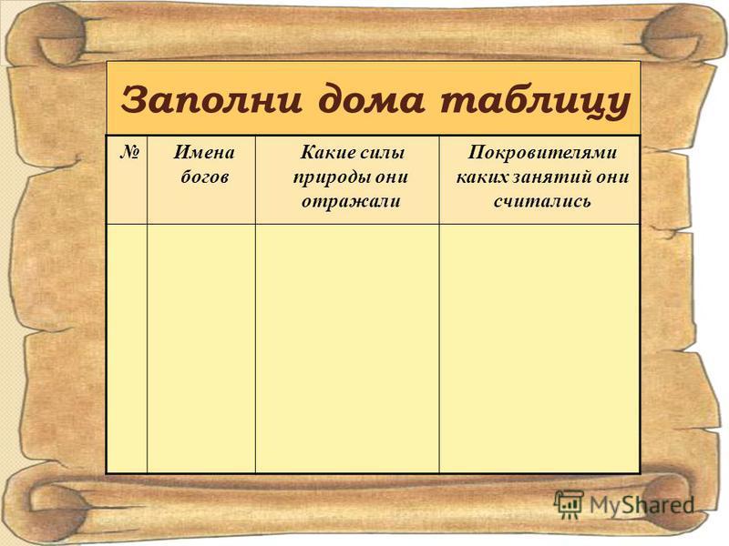 Заполни дома таблицу Имена богов Какие силы природы они отражали Покровителями каких занятий они считались