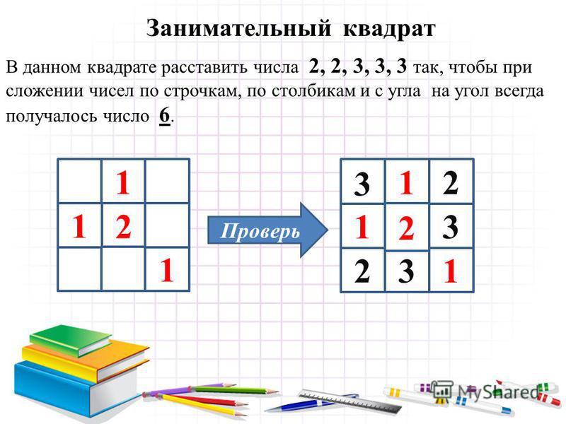 Занимательный квадрат В данном квадрате расставить числа 2, 2, 3, 3, 3 так, чтобы при сложении чисел по строчкам, по столбикам и с угла на угол всегда получалось число 6. 2 1 1 1 2 1 3 1 1 3 2 2 3 Проверь
