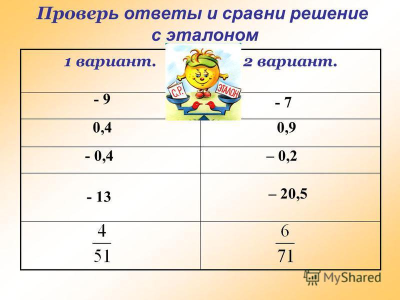 Самостоятельная работа 2 вариант.1 вариант. 4,5 : (–0,5) = 3,5 : (– 0,5) = (–0,56) : (–1,4) =(–0,45) : (–0,5) = –4,8 : 12 =–2,6 : 13 =