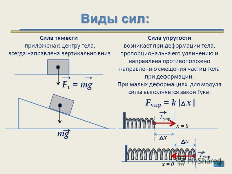 Виды сил: Сила тяжести приложена к центру тела, всегда направлена вертикально вниз F т = mg Сила упругости возникает при деформации тела, пропорциональна его удлинению и направлена противоположно направлению смещения частиц тела при деформации. При м