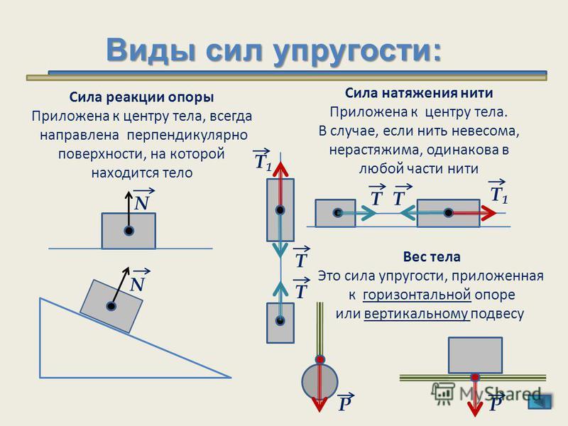 Виды сил упругости: N Т N Т Т1 Т1 Т Т Т1 Т1 Сила натяжения нити Приложена к центру тела. В случае, если нить невесома, нерастяжима, одинакова в любой части нити Вес тела Это сила упругости, приложенная к горизонтальной опоре или вертикальному подвесу