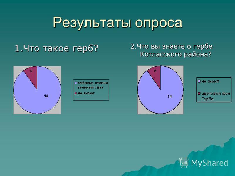 Результаты опроса 1. Что такое герб? 2. Что вы знаете о гербе Котласского района?