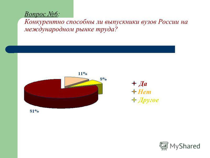 Вопрос 6: Конкурентно способны ли выпускники вузов России на международном рынке труда? Да Нет Другое
