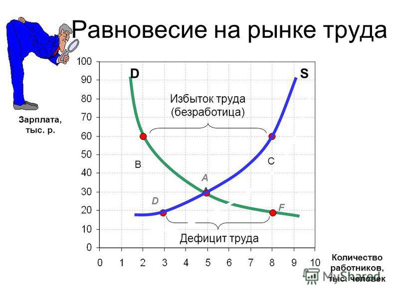 Равновесие на рынке труда Количество работников, тыс. человек A C SD B D F Избыток труда (безработица) Дефицит труда Зарплата, тыс. р. А