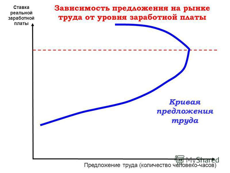 Ставка реальной заработной платы Предложение труда (количество человеко-часов) Кривая предложения труда Зависимость предложения на рынке труда от уровня заработной платы