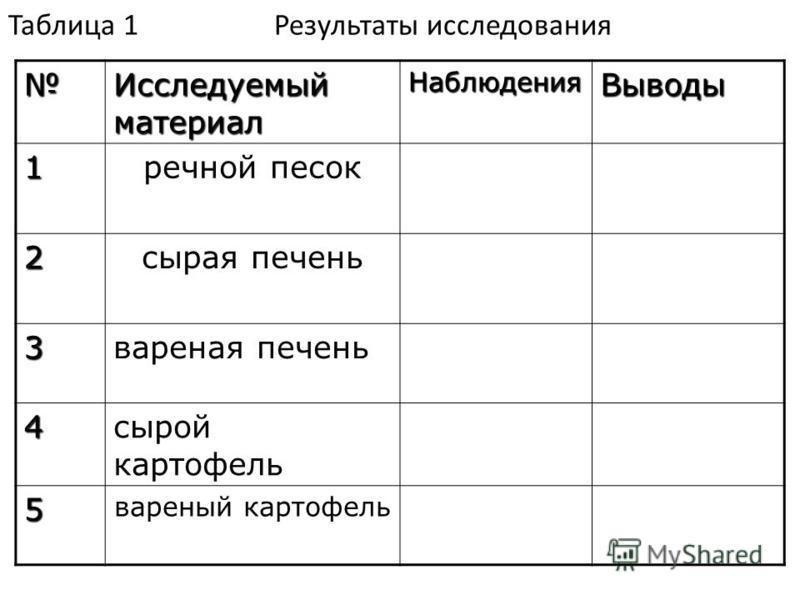 Таблица 1 Результаты исследования Исследуемый материал Наблюдения Выводы 1 речной песок 2 сырая печень 3 вареная печень 4 сырой картофель 5 вареный картофель