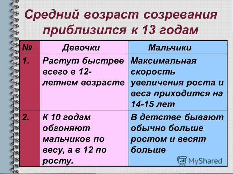 Средний возраст созревания приблизился к 13 годам Девочки Мальчики 1. Растут быстрее всего в 12- летнем возрасте Максимальная скорость увеличения роста и веса приходится на 14-15 лет 2. К 10 годам обгоняют мальчиков по весу, а в 12 по росту. В детств
