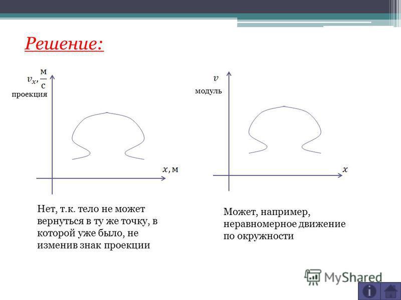 Решение: проекция модуль Нет, т.к. тело не может вернуться в ту же точку, в которой уже было, не изменив знак проекции Может, например, неравномерное движение по окружности