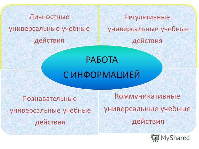 Личностные универсальные учебные действия Регулятивные универсальные учебные действия Познавательные универсальные учебные действия Коммуникативные универсальные учебные действия РАБОТА С ИНФОРМАЦИЕЙ