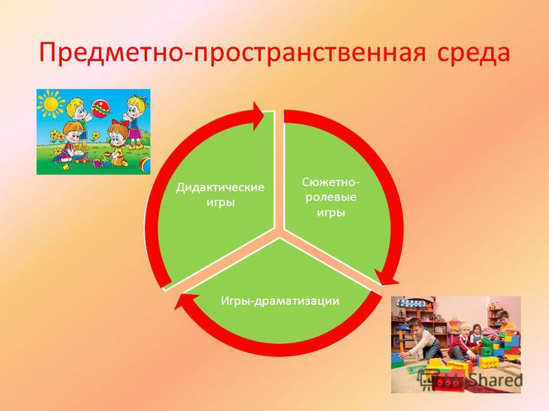 Предметно-пространственная среда Сюжетно- ролевые игры Игры-драматизации Дидактические игры
