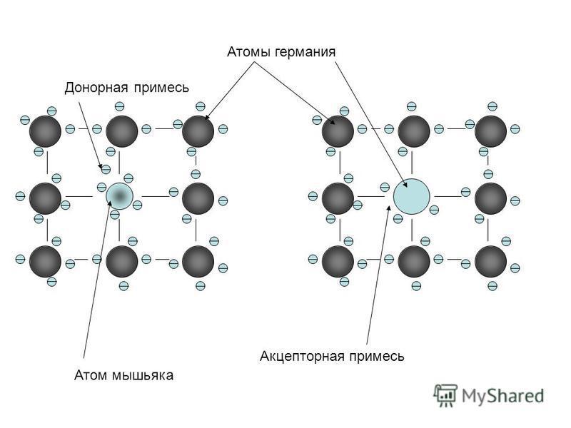 Атомы германия Атом мышьяка Донорная примесь Акцепторная примесь