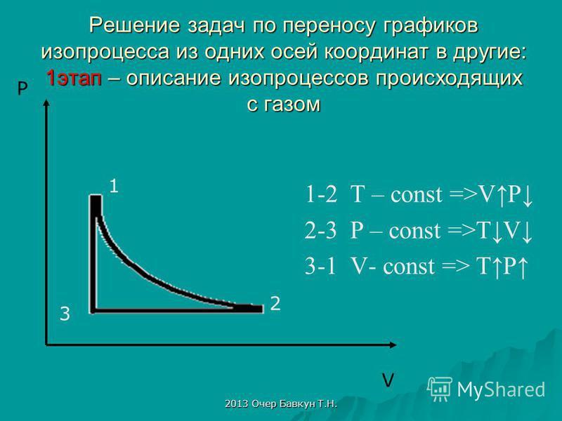 2013 Очер Бавкун Т.Н. Решение задач по переносу графиков изопроцесса из одних осей координат в другие: 1 этап – описание изопроцессов происходящих с газом 1-2 T – const =>VP 2-3 P – const =>TV 3-1 V- const => TP V P 1 2 3