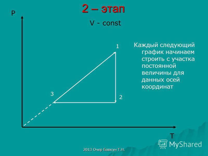 2013 Очер Бавкун Т.Н. 2 – этап Каждый следующий график начинаем строить с участка постоянной величины для данных осей координат T P V - const 3 1 2