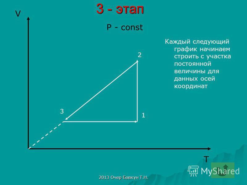 2013 Очер Бавкун Т.Н. 3 - этап Каждый следующий график начинаем строить с участка постоянной величины для данных осей координат T V P - const 3 2 1