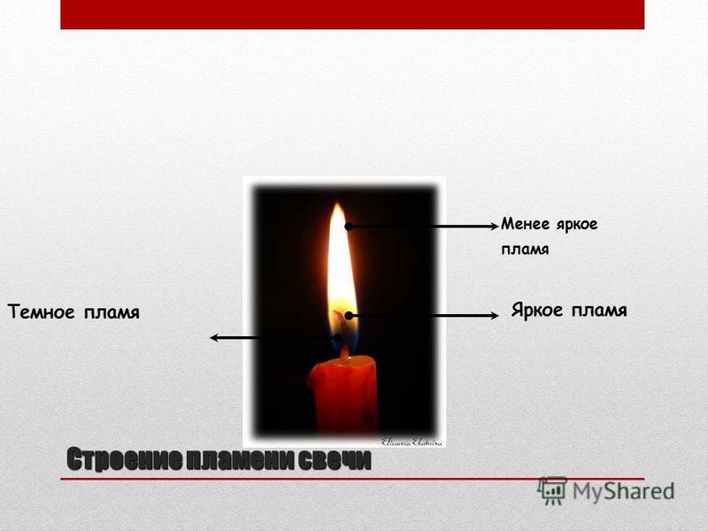 Строение пламени свечи Менее яркое пламя Яркое пламя Темное пламя