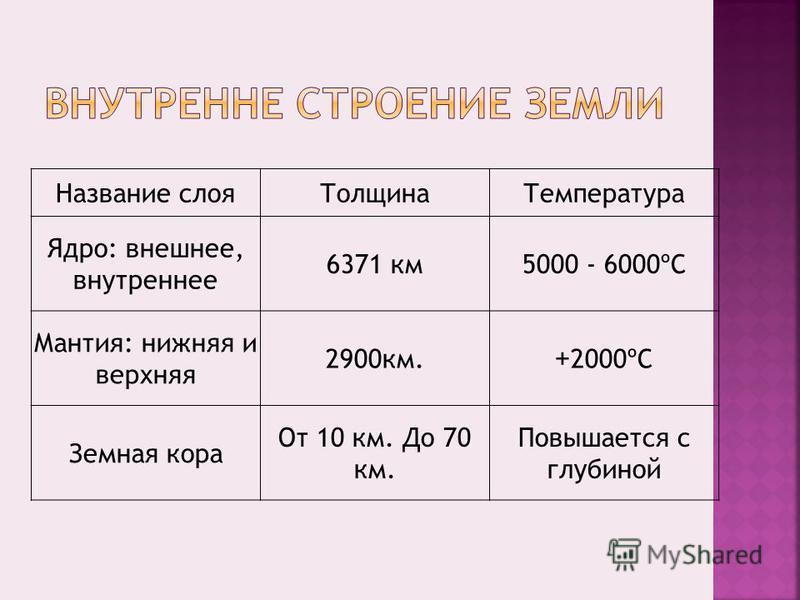Название слоя ТолщинаТемпература Ядро: внешнее, внутреннее 6371 км 5000 - 6000ºС Мантия: нижняя и верхняя 2900 км.+2000ºС Земная кора От 10 км. До 70 км. Повышается с глубиной