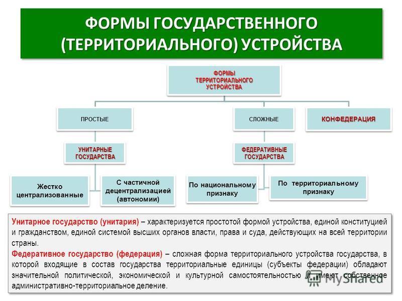 ФОРМЫ ГОСУДАРСТВЕННОГО (ТЕРРИТОРИАЛЬНОГО) УСТРОЙСТВА ФОРМЫТЕРРИТОРИАЛЬНОГОУСТРОЙСТВА ПРОСТЫЕ УНИТАРНЫЕГОСУДАРСТВА Жестко централизованные С частичной децентрализацией (автономии) СЛОЖНЫЕ ФЕДЕРАТИВНЫЕГОСУДАРСТВА По национальному признаку По территориа