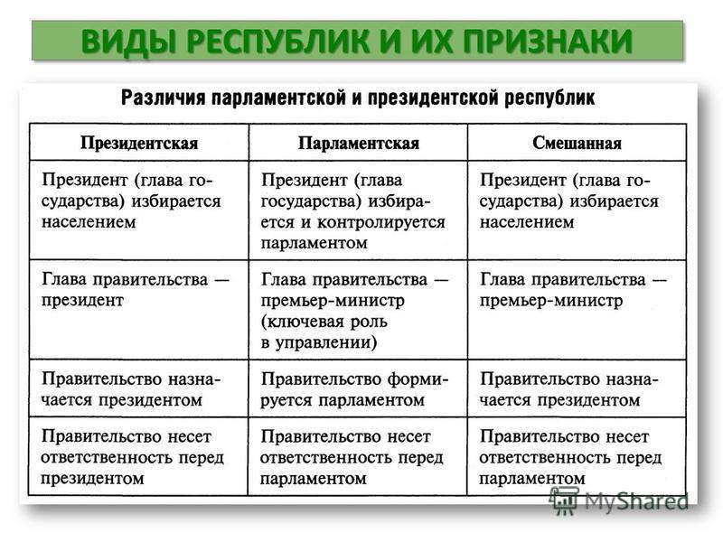 ВИДЫ РЕСПУБЛИК И ИХ ПРИЗНАКИ