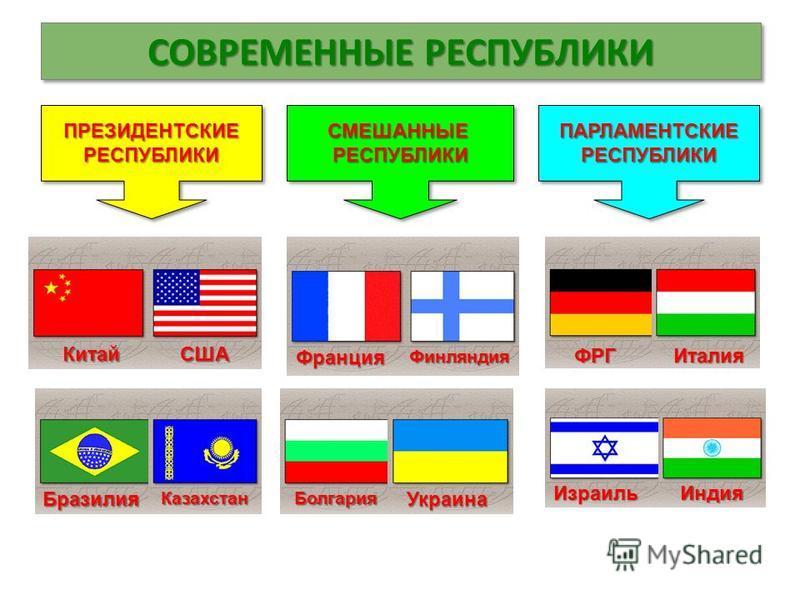 СОВРЕМЕННЫЕ РЕСПУБЛИКИ ПРЕЗИДЕНТСКИЕРЕСПУБЛИКИПРЕЗИДЕНТСКИЕРЕСПУБЛИКИСМЕШАННЫЕРЕСПУБЛИКИСМЕШАННЫЕРЕСПУБЛИКИПАРЛАМЕНТСКИЕРЕСПУБЛИКИПАРЛАМЕНТСКИЕРЕСПУБЛИКИ КитайСША Бразилия Казахстан Франция Финляндия Украина Болгария ФРГИталия Израиль Индия