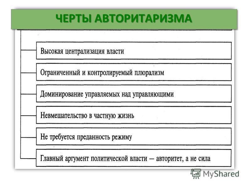 ЧЕРТЫ АВТОРИТАРИЗМА