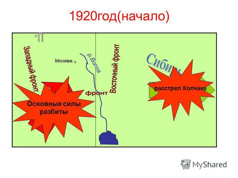 1920 год(начало) Деникин КОЛЧАК расстрел Колчака Основные силы разбиты р.Волга
