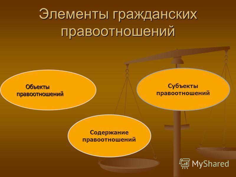 Элементы гражданских правоотношений Объекты правоотношений Объекты правоотношений Содержание правоотношений Субъекты правоотношений