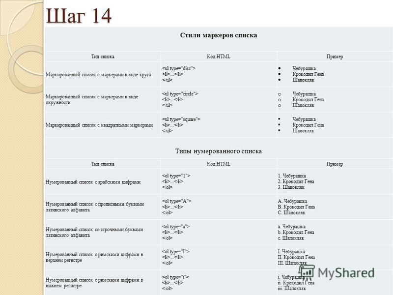 Шаг 14 Стили маркеров списка Тип списка Код HTMLПример Маркированный список с маркерами в виде круга... Чебурашка Крокодил Гена Шапокляк Маркированный список с маркерами в виде окружности... o Чебурашка o Крокодил Гена o Шапокляк Маркированный список