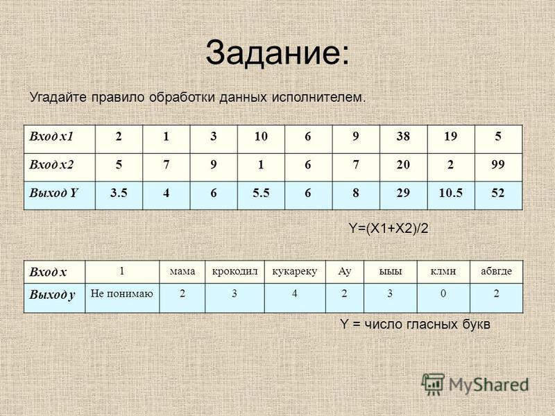 Задание: Вход x1213106938195 Вход x257916720299 Выход Y3.5465.5682910.552 Угадайте правило обработки данных исполнителем. Y=(X1+X2)/2 Вход x 1 мамакрокодилкукареку Ауыыыклмнабвгде Выход y Не понимаю 2342302 Y = число гласных букв