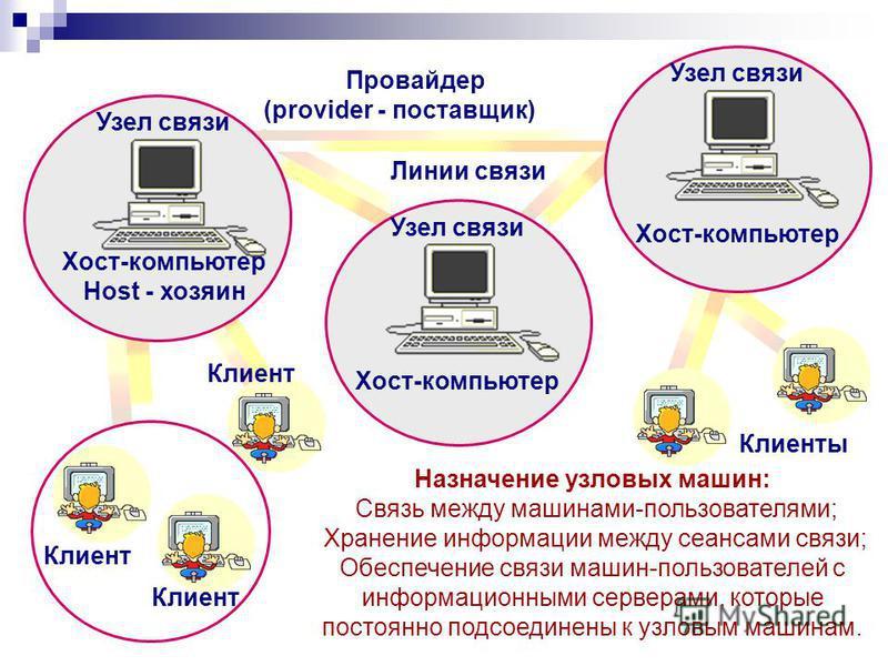 Хост-компьютер Узел связи Хост-компьютер Узел связи Хост-компьютер Host - хозяин Узел связи Клиенты Провайдер (provider - поставщик) Клиент Назначение узловых машин: Связь между машинами-пользователями; Хранение информации между сеансами связи; Обесп
