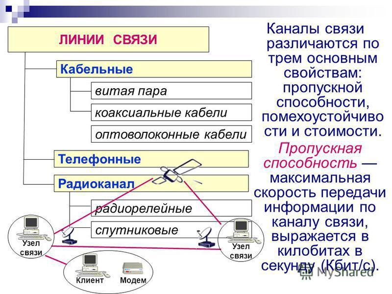 Каналы связи различаются по трем основным свойствам: пропускной способности, помехоустойчивости и стоимости. ЛИНИИ СВЯЗИ Кабельные Телефонные витая пара коаксиальные кабели радиорелейные спутниковые Радиоканал оптоволоконные кабели Пропускная способн