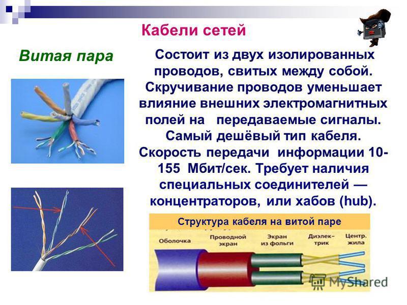 Кабели сетей Витая пара Состоит из двух изолированных проводов, свитых между собой. Скручивание проводов уменьшает влияние внешних электромагнитных полей на передаваемые сигналы. Самый дешёвый тип кабеля. Скорость передачи информации 10- 155 Мбит/сек