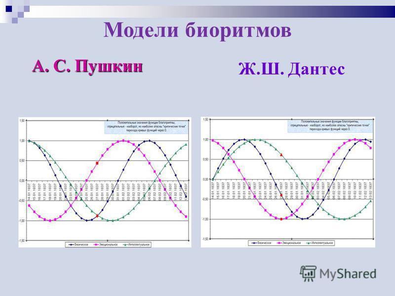 Модели биоритмов А. С. Пушкин Ж.Ш. Дантес