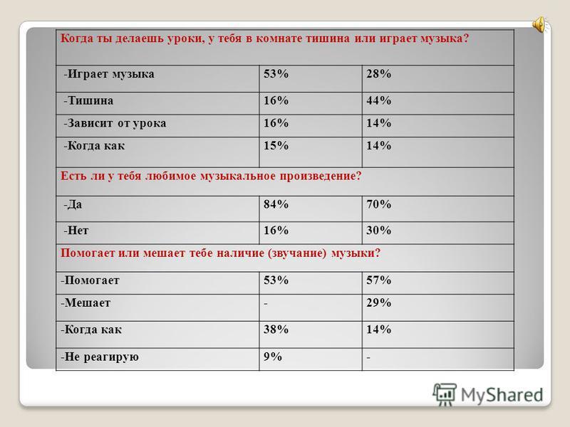 Когда ты делаешь уроки, у тебя в комнате тишина или играет музыка? -Играет музыка 53%28% -Тишина 16%44% -Зависит от урока 16%14% -Когда как 15%14% Есть ли у тебя любимое музыкальное произведение? -Да 84%70% -Нет 16%30% Помогает или мешает тебе наличи