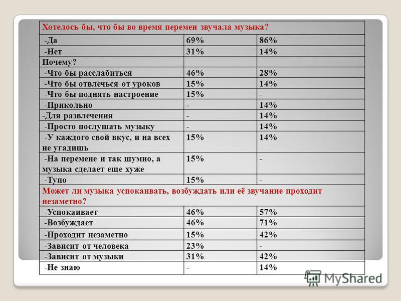 Хотелось бы, что бы во время перемен звучала музыка? -Да 69%86% -Нет 31%14% Почему? -Что бы расслабиться 46%28% -Что бы отвлечься от уроков 15%14% -Что бы поднять настроение 15%- -Прикольно-14% -Для развлечения-14% -Просто послушать музыку-14% -У каж
