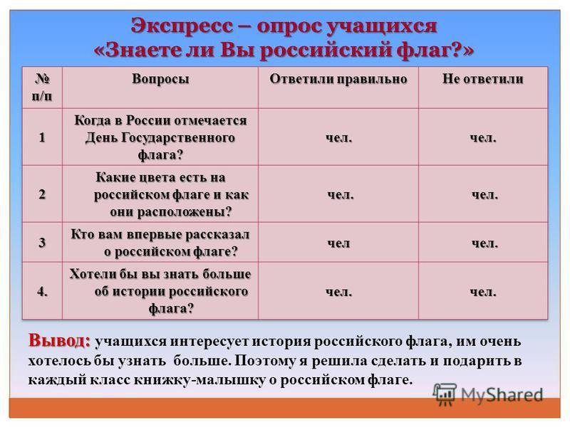 Экспресс – опрос учащихся «Знаете ли Вы российский флаг?» Вывод: Вывод: учащихся интересует история российского флага, им очень хотелось бы узнать больше. Поэтому я решила сделать и подарить в каждый класс книжку-малышку о российском флаге.