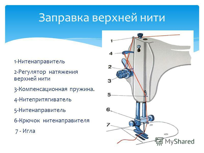 Заправка верхней нити 1-Нитенаправитель 2-Регулятор натяжения верхней нити 3-Компенсационная пружина. 4-Нитепритягиватель 5-Нитенаправитель 6-Крючок нитенаправителя 7 - Игла