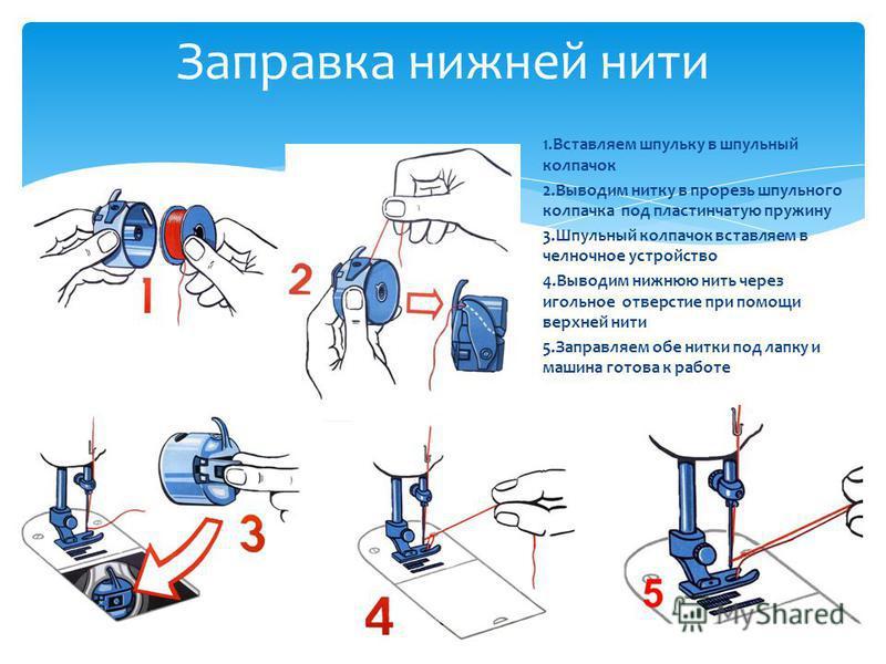 Заправка нижней нити 1. Вставляем шпульку в шпульный колпачок 2. Выводим нитку в прорезь шпульного колпачка под пластинчатую пружину 3. Шпульный колпачок вставляем в челночное устройство 4. Выводим нижнюю нить через игольное отверстие при помощи верх
