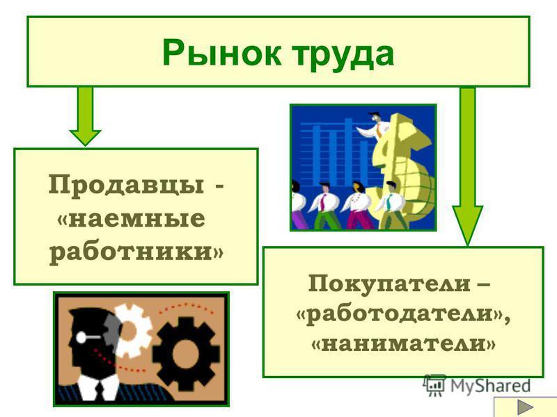 Суть рыночного процесса – купля-продажа товаров.
