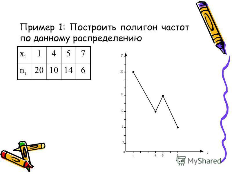 Пример 1: Построить полигон частот по данному распределению xixi 1457 nini 2010146
